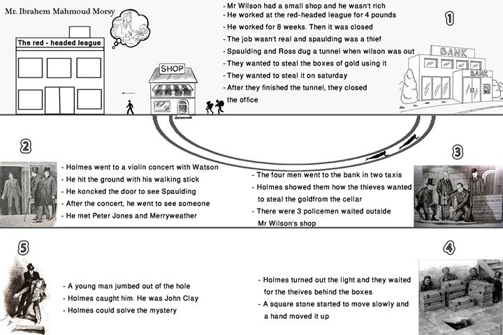 قصة عصبة ذوي الشعر الأحمر الثاني الاعدادي كل فصل في صفحة واحدة